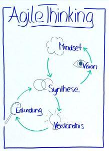 AgileThinking Workshop-Prozess