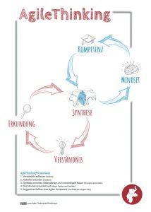 Download: AgileThinking Framework-Plakat